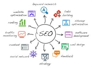 Search engine optimization (SEO) refers to the tools and techniques companies use to ensure they rank well in search platforms such as Google and Bing.